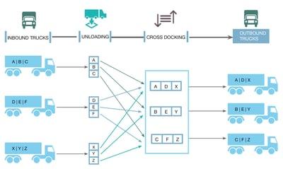 Cross-docking diagram
